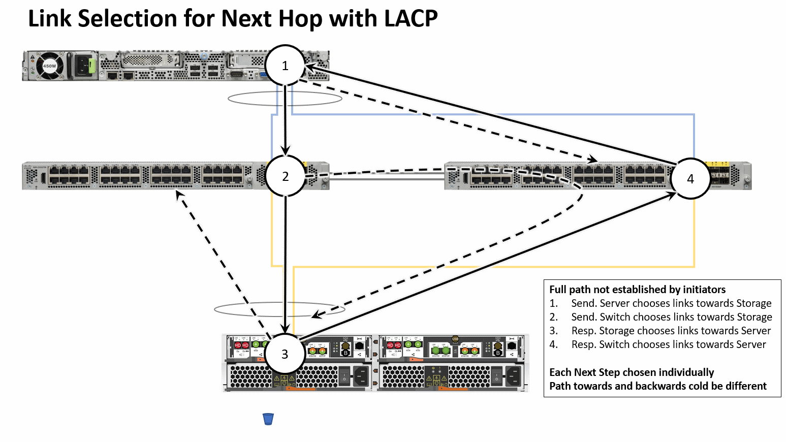 2) Link Selection for Next Hop with LACP