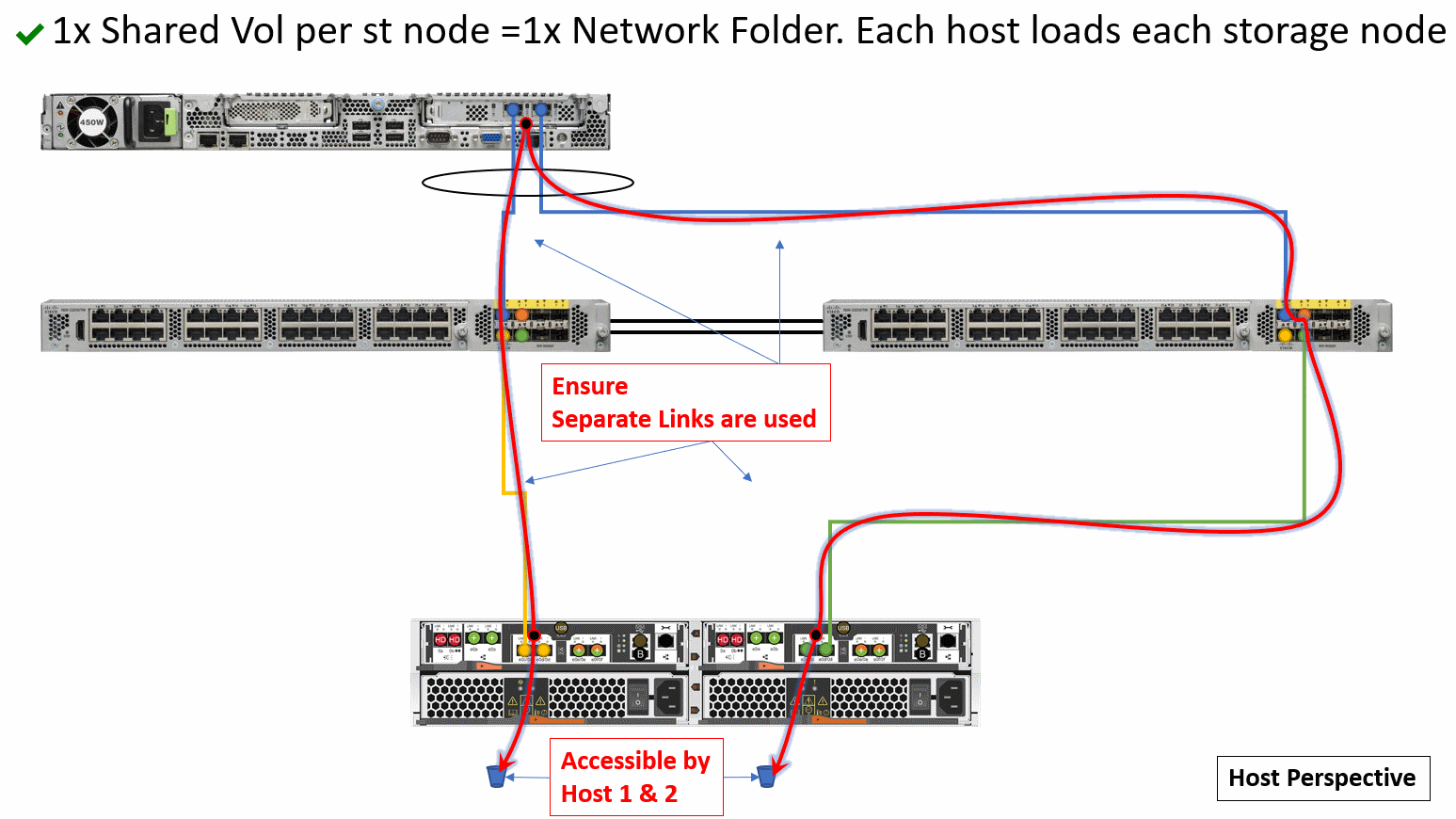 3A) 1x Shared Vol per st node =1x Network Folder. Each host loads each storage node.png