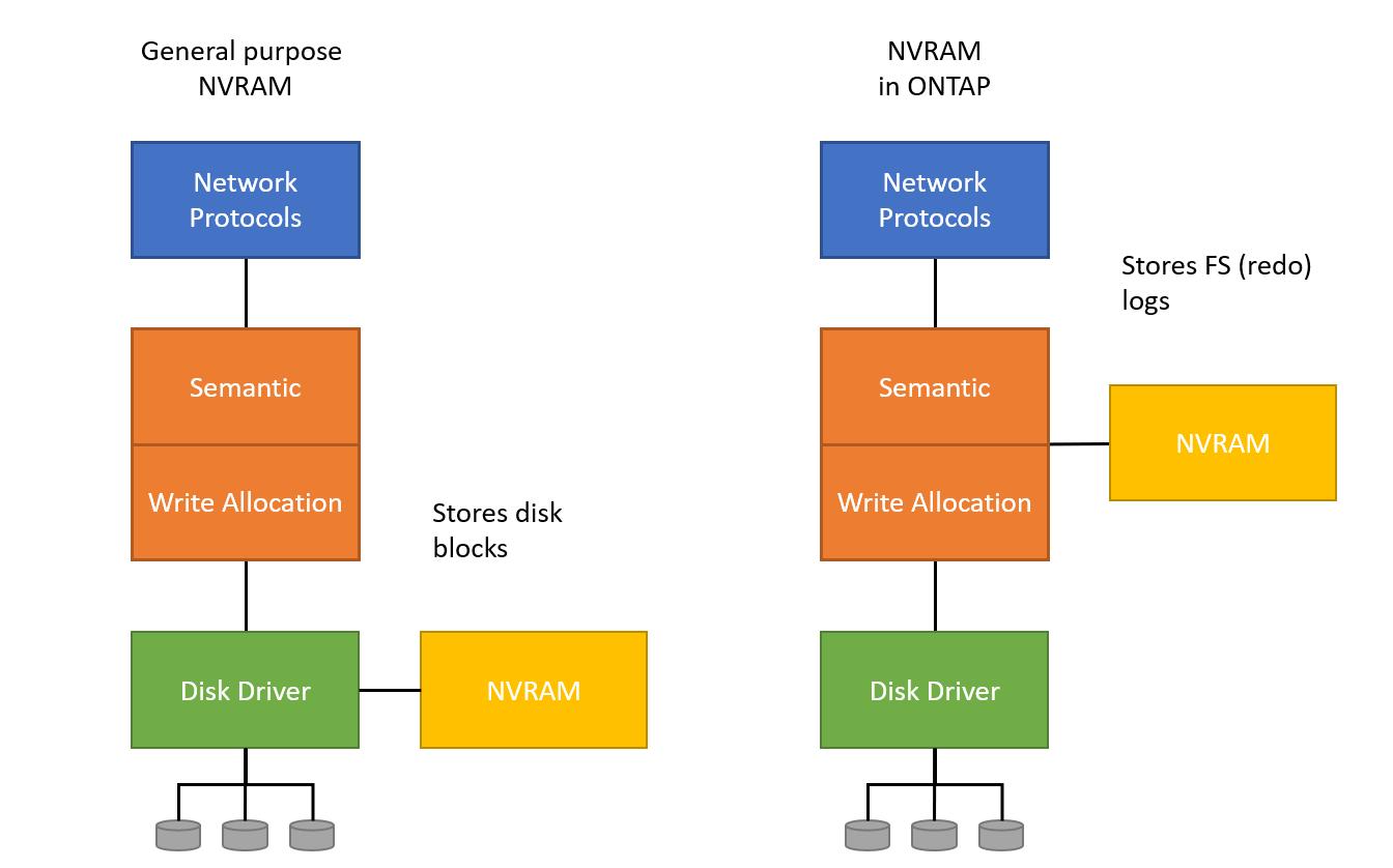 ONTAP NVRAM vs competitors